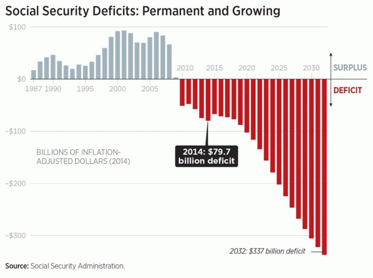Social Security Deficits: Permanent and Growing