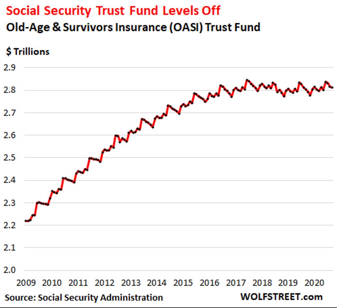 Social Security Trust Fun Levels Off