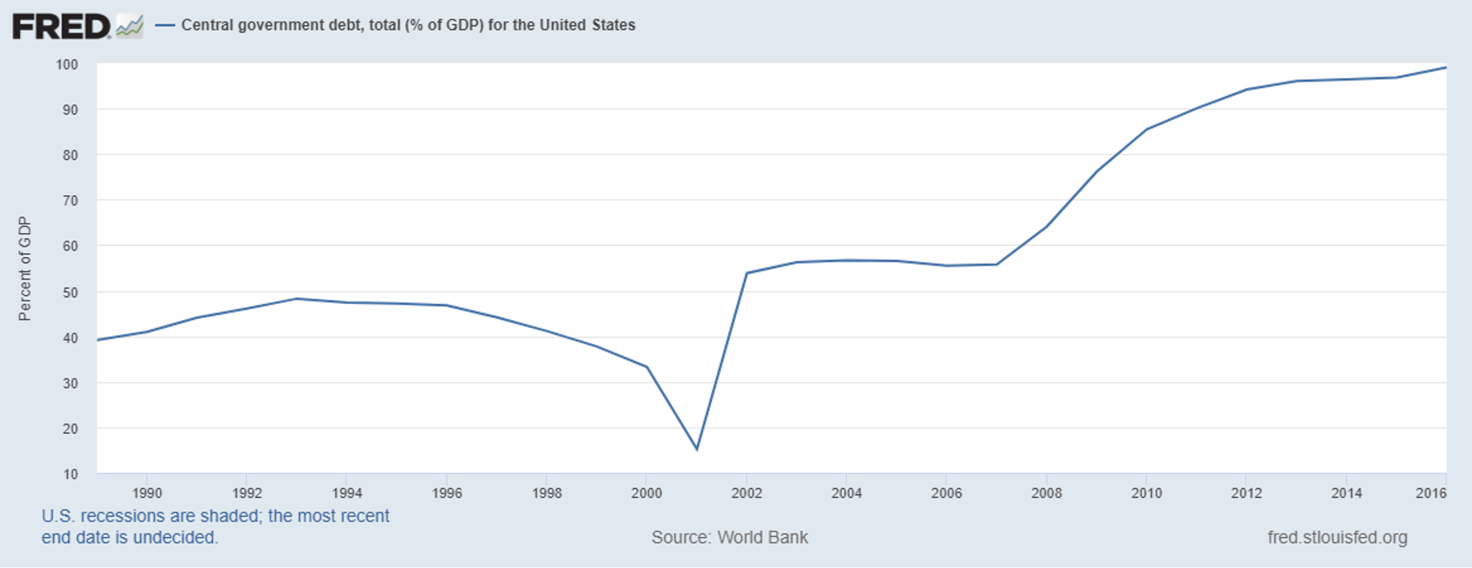 FRED Central Government Debt Chart - The Fed Doesn't Have A Problem With Fake Money – America Does!