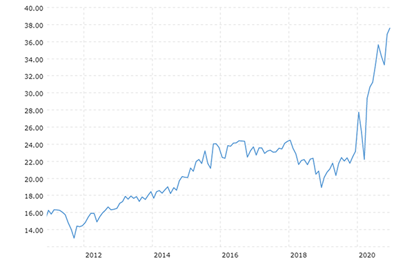 Macrotrend shows us the S&P 500 price/earnings ratio is soaring