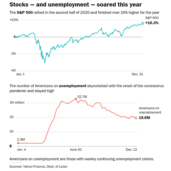 Stocks - and unemployment - have soared this year - Yahoo! Finance, Dept. of Labor