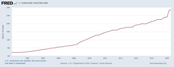 Federal Debt: Total Public Debt Chart