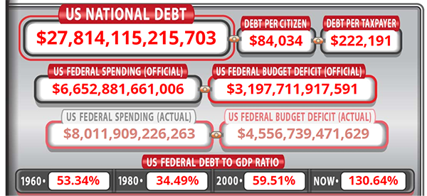 US National Debt - US Debt Clock