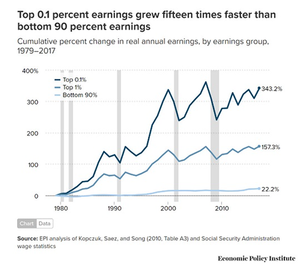 Top 0.1 percent earnings grew 15 times faster than bottom 90 percent earnings - Chart
