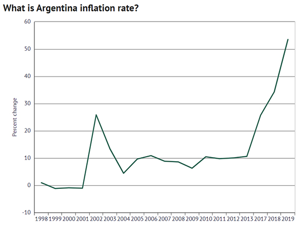 What is the Argentina Inflation Rate? Chart