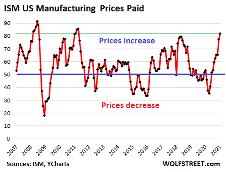 ISM Manufacturing Prices Paid - Credit: Wolfstreet.com