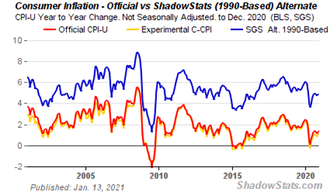 Consumer Inflation - Official vs. ShadowStats (1990-Based) Alternate - Credit: ShadowStats.com