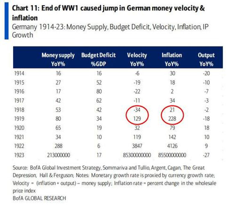 Chart: End of WW1 caused jump in German money velocity and inflation