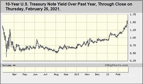 US Treasury Node Yield Chart