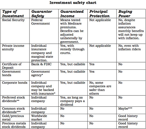 Investment Safety Chart