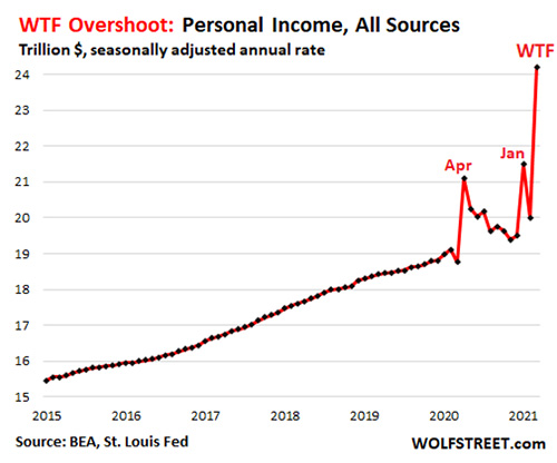 WTF Overshoot: Personal Income, All Sources Chart
