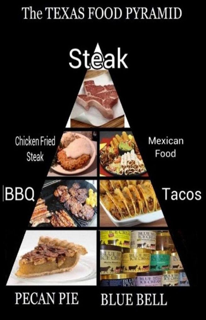 Texas Food Pyramid Humor