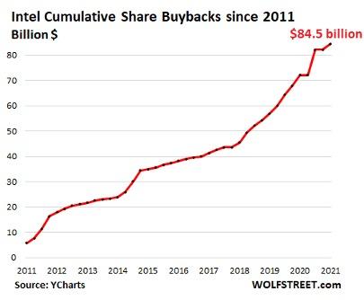 Intel Cumulative Share Buybacks since 2011