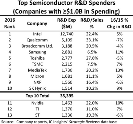Top Semiconductor R&D Spenders Chart