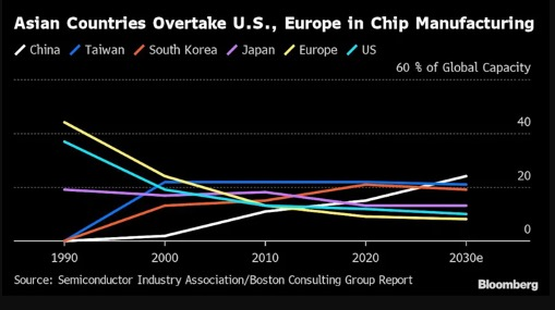 Asian Countries Overtake US, Europe in Chip Manufacture