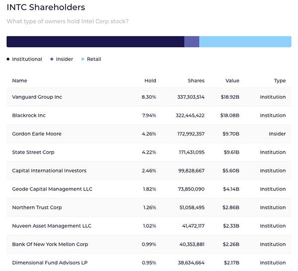 INTC Shareholders Chart