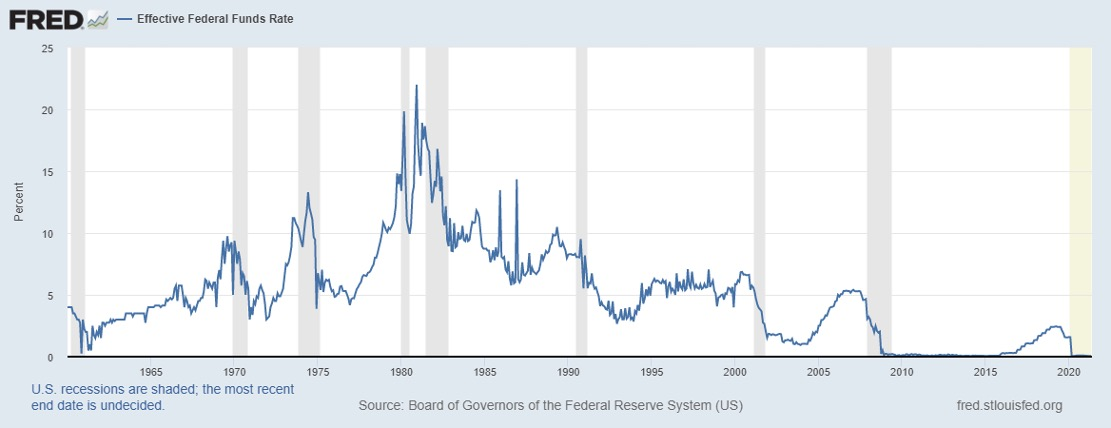 FRED Chart - Effective Federal Funds Rate