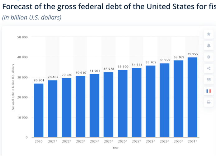 Chart: Forecast of the gross Federal debt of the United States