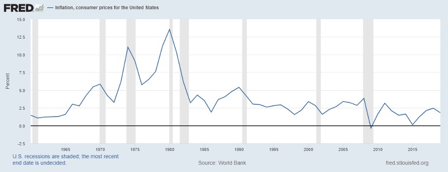 FRED Chart - Inflation, consumer prices for the USA
