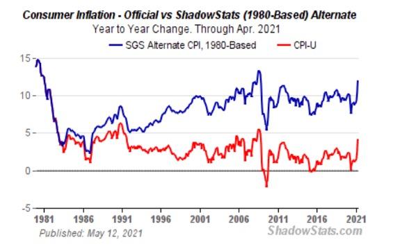 Shadowstats Chart - Consumer Inflation