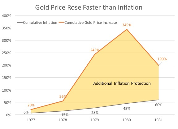Gold Price Rose Faster Than Inflation - Chart