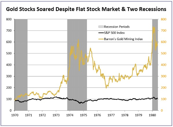 Gold Stocks Soared Despite Flat Stock Market - Chart