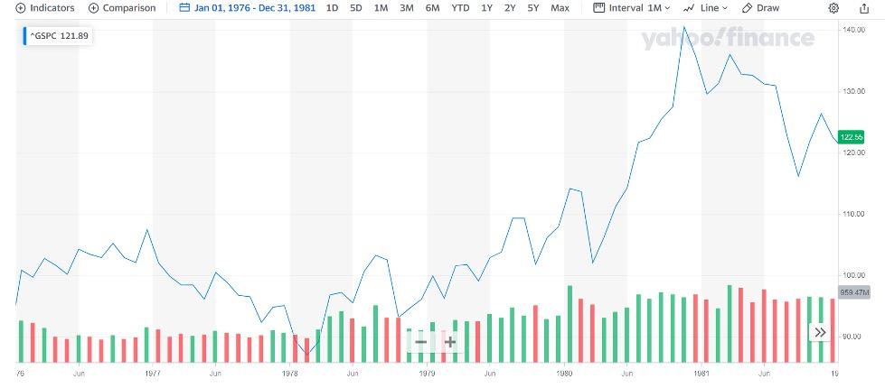Yahoo Finance Inflation Chart
