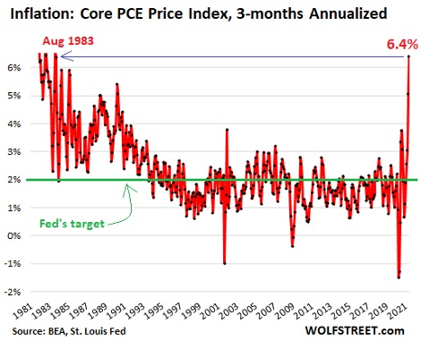 Chart from WOLFSTREET.com: Inflation: Core PCE Price Index, 3-months Annualized