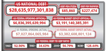 US Debt Clock Data