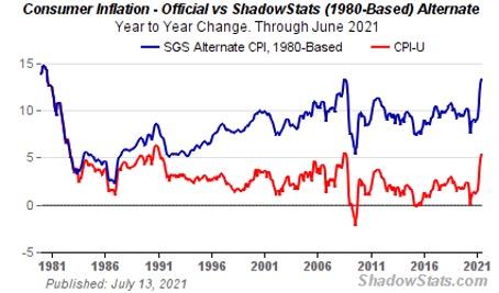 ShadowStats: Consumer Inflation Chart